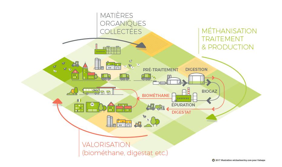 schéma méthanisation Cap Vert Energie